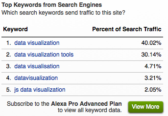 SEO tutorial: Keyword research and placement